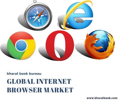 Global Internet Browser Market